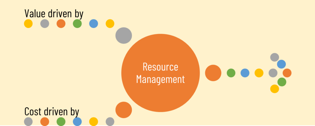 Enterprise Resource Planning and Management